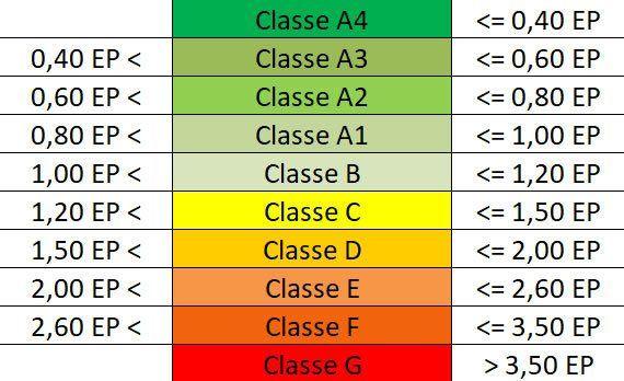 tabella classe energetica edifici